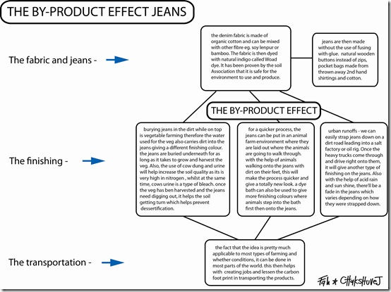 by product jeans