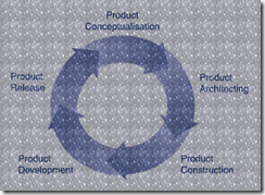 denim product development