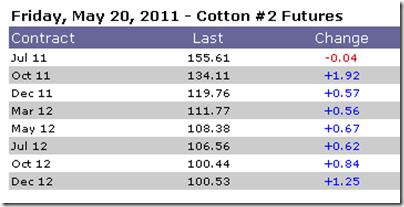 cotton future prices