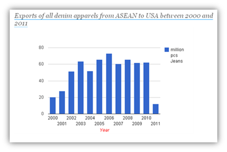 Denim Apparel Exports from ASEAN to US