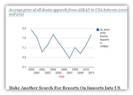 Average price of Denim Exports From Asean To US