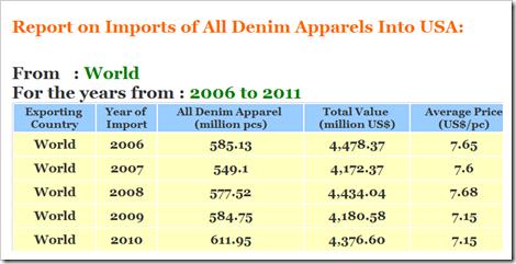 US Denim Apparel Imports 2011