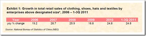 china apparel market growth