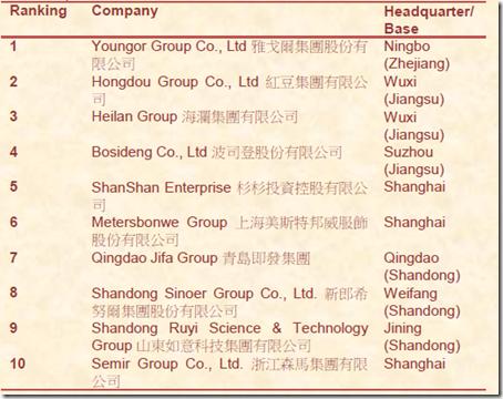 top apparel companies china denim