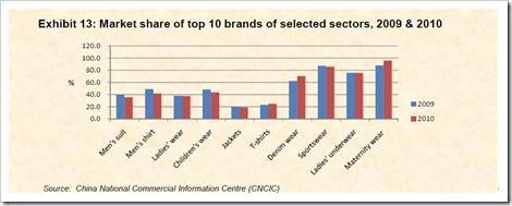 market share apparel companies