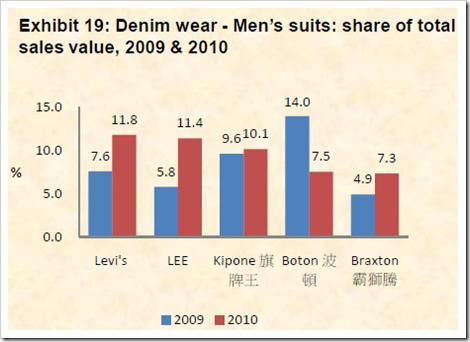 market share denim companies china