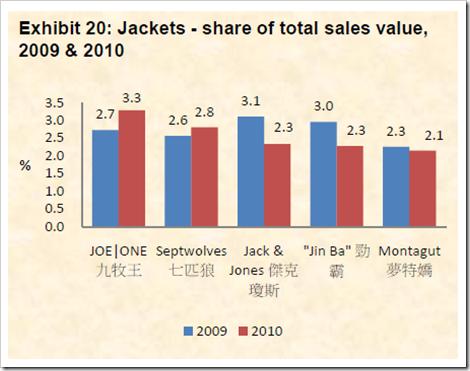 market share denim companies china jacket