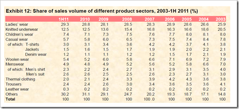 Share of different products in Apparel , China