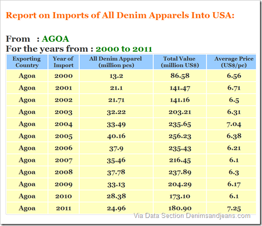 denim apparel exports to us from africa
