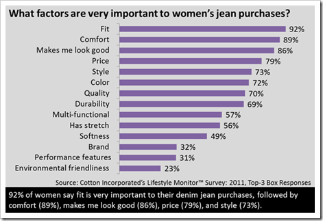 Denim Jeans Purchase Factors Women