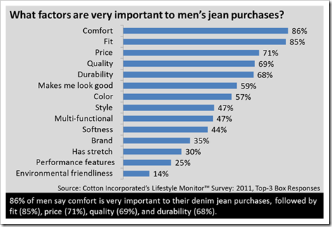 Denim Jeans Purchase Factors Men