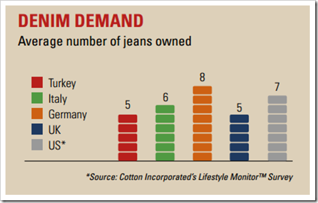 denim demand turkey