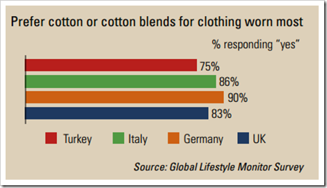 cotton clothes turkey