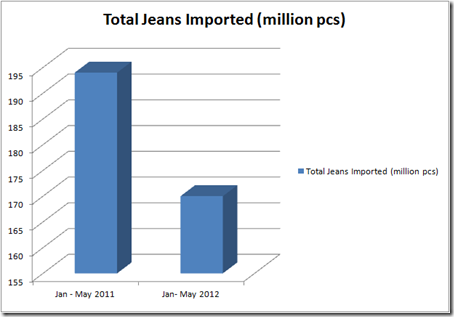 EU Jeans imported 2012
