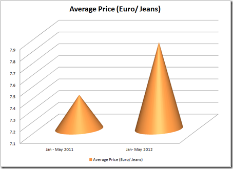 Average price of Jeans in EU 2012