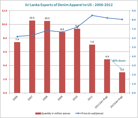 Sri Lanka denim exports