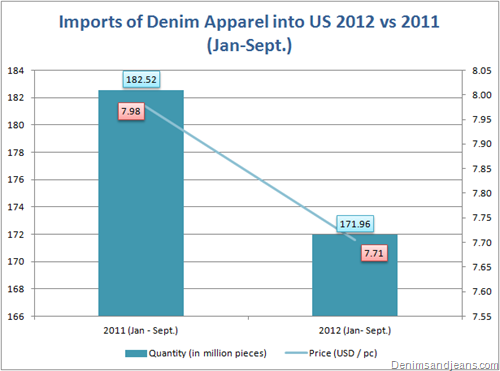 US denim imports 2011-2012 (Jan-Sept)