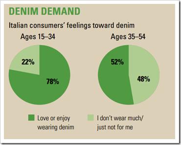 italian consumers denim