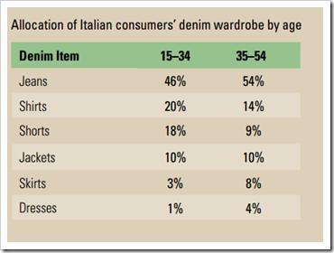 Italian Denim Wardrobe