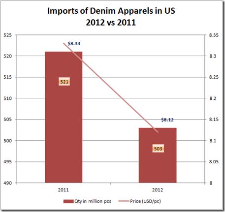 Denim Apparel Imports USA 2012
