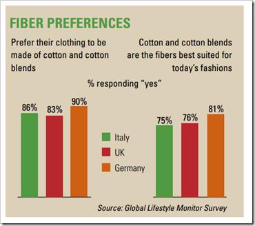 cotton fiber prefernce in EU