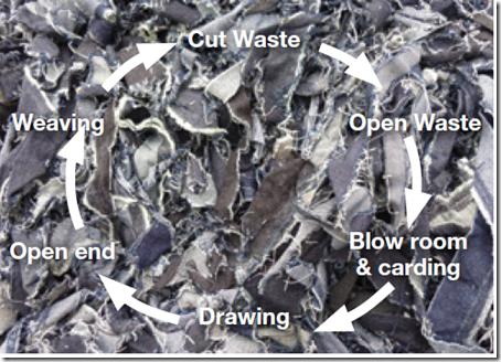 denim recylcing