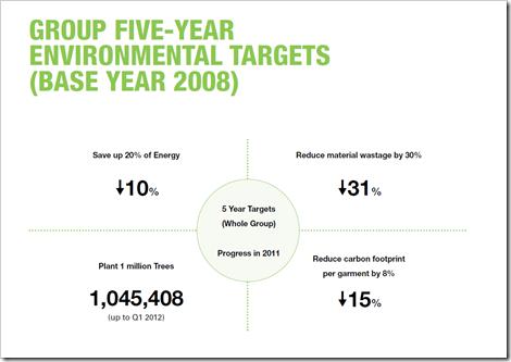 enviromental targets