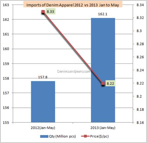 Denim Imports in 2013 in US