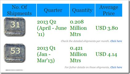 Denim fabric shipments to Hong Kong