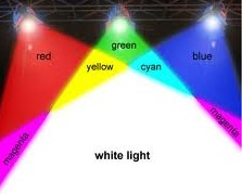 white light color measurement in denim