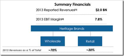 PVH Annual Report 2013