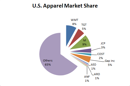 U.S.-Apparel-Market-Share