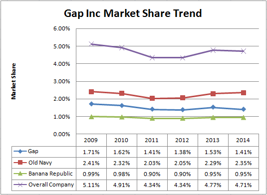 gap-inc-market-share-trend