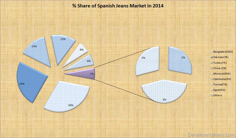 Spanish Jeans Market Report   Denimsandjeans.com