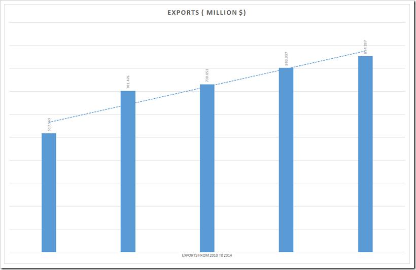 Haiti Export Trend | Denimsandjeans.com