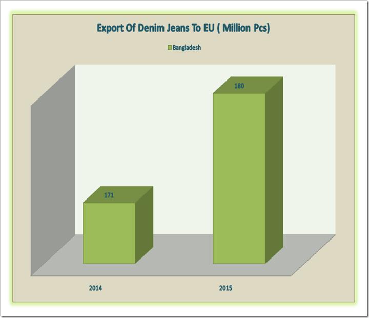 Bangladesh Denim Exports To EU On A Dream Run ! : Denimsandjeans.com