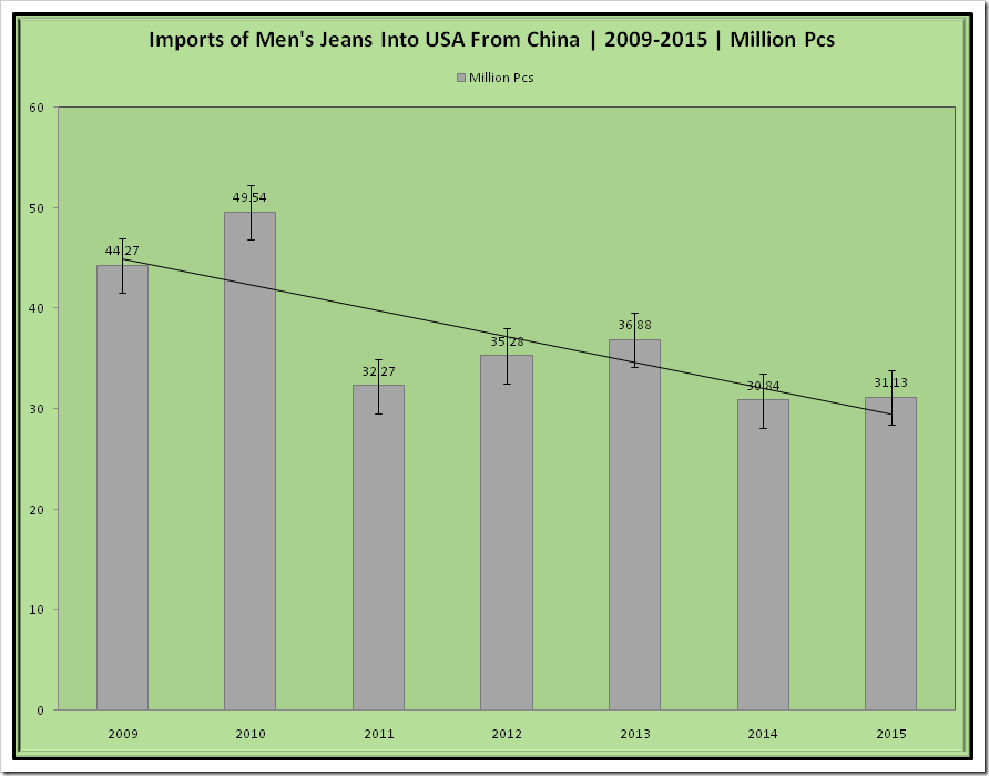 Import of Men's Jeans into USA from China| 2009 -2015