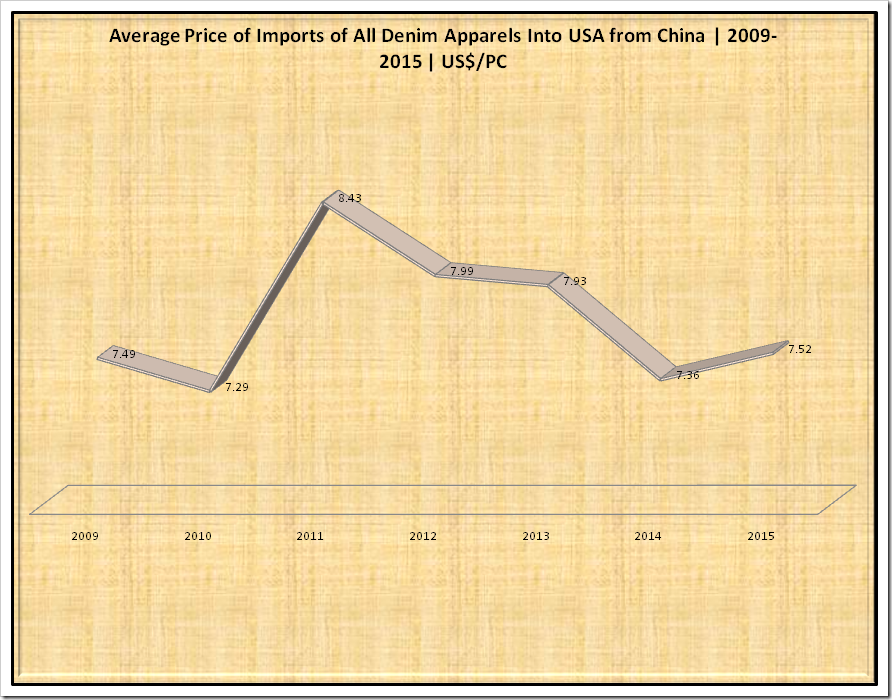 Average Price(US$/Pcs) of Imports of all Denim Apparels(Million Pcs)into USA from China from the year 2009-2015
