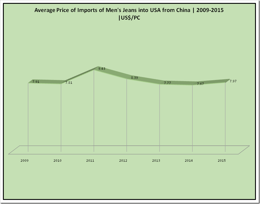 Average Price of Import of Men's Jeans into USA from China| 2009 -2015