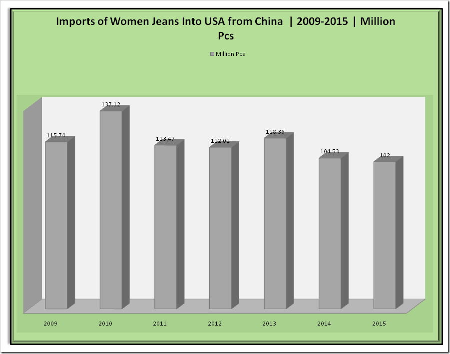 Average Price of Import of Women's Jeans into USA from China| 2009 -2015