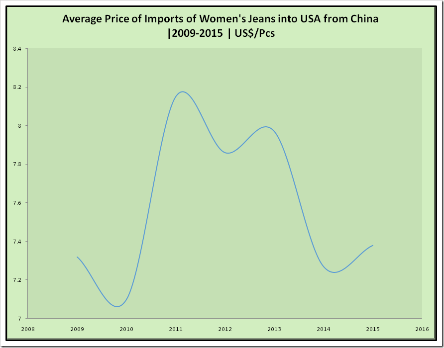 Average Price of Import of Women's Jeans into USA from Bangladesh | 2009 -2015