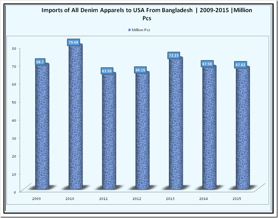 Imports of All Denim Apparels to USA from Bangladesh | 2009 -2015