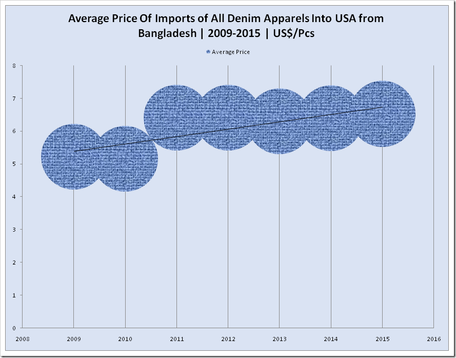 Average Price of Import of All Denim Apparels Into USA from Bangladesh | 2009 -2015