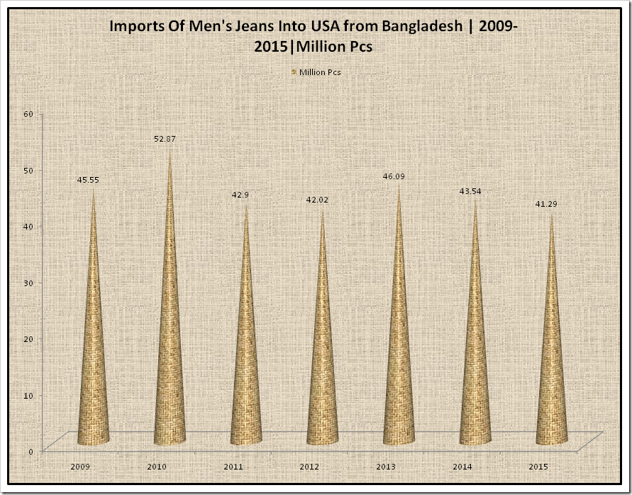 Import of Men's Jeans Into USA from Bangladesh | 2009 -2015
