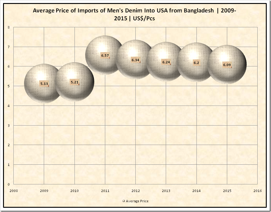 Average Price of Import of Men's Denim Into USA from Bangladesh