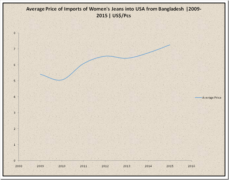 Average Price of Imports of Women's Jeans into USA from Bangladesh from the year 2009-2015