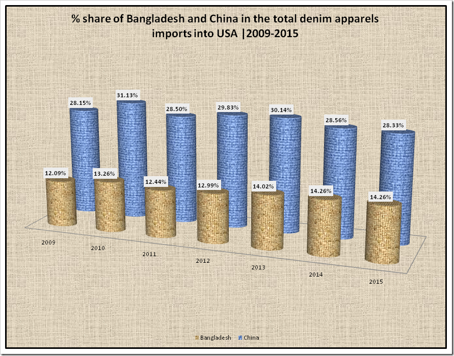 share of China and Bangladesh into the total import of all denim apparels of USA from the year 2009-2015