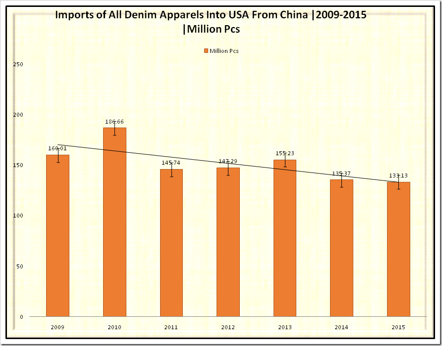 Imports of all Denim Apparels(Million Pcs) and Average Price (US$/Pcs) into USA from China from the year 2009-2015