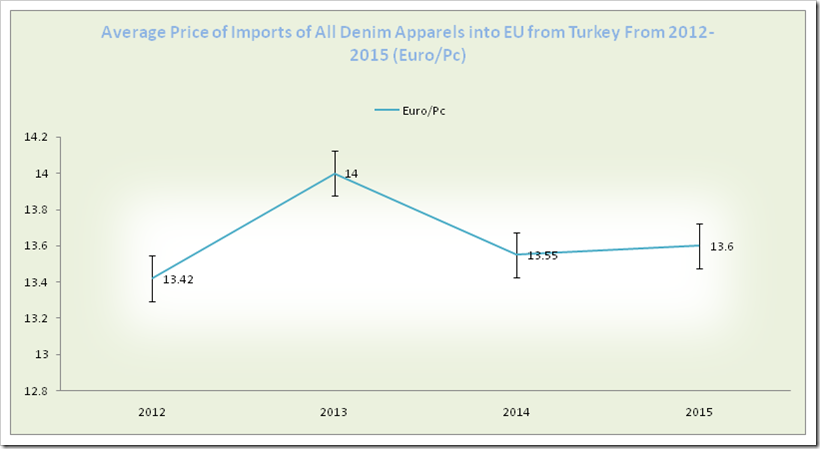 Average Price of Imports of All Denim Apparels into EU from Turkey from 2012-2015 (Euro/Pc)