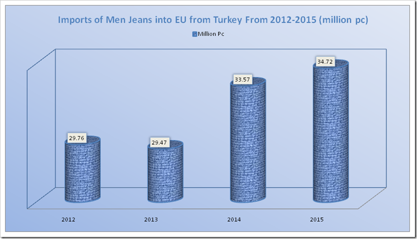 Imports of Men Jeans into EU from Turkey From 2012-2015 (million pc)